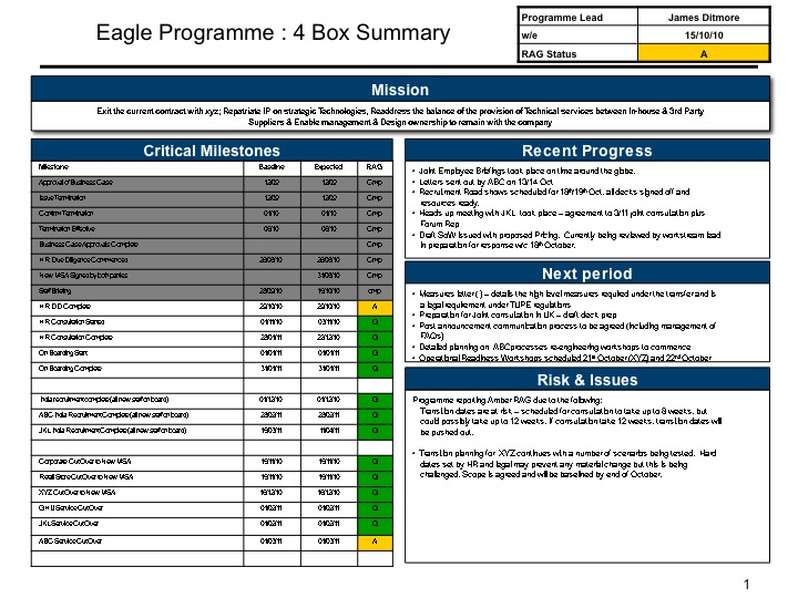 Four Box Reports – Progress Status Report Template