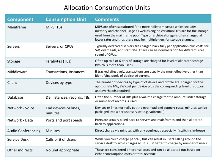Tying Consumption To Cost Allocation Best Practices Recipes For It