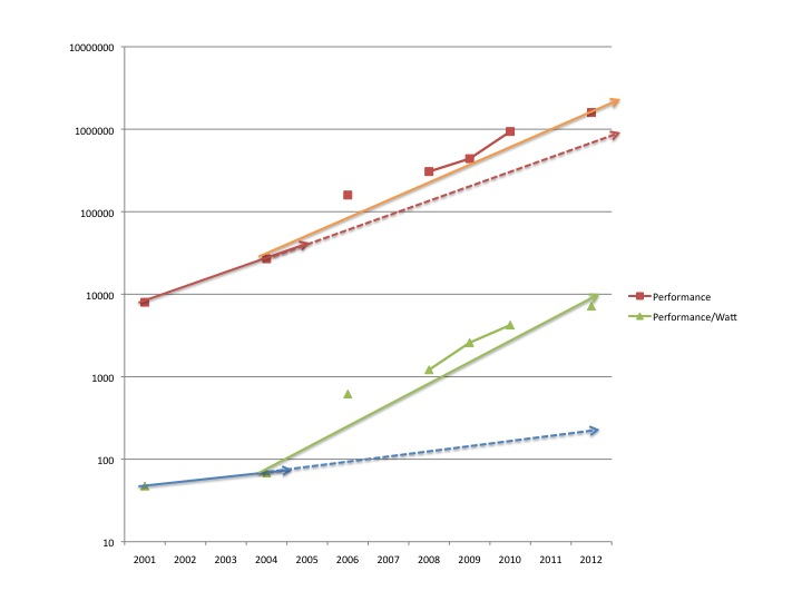 Trend Change for Power Efficiency