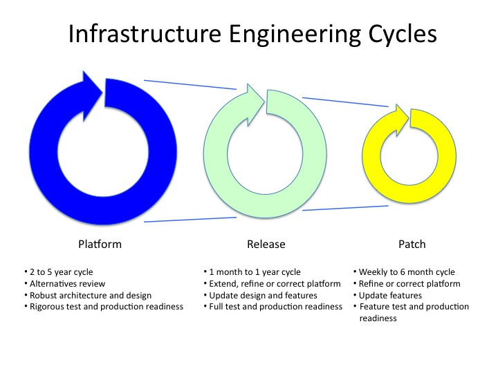 Infrastructure Engineering Cycles